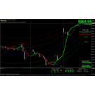 The Most Unique Advance And Accurate Automatic Buy Sell Signal Software