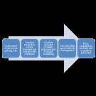 Lend Management Software Loan Management Software