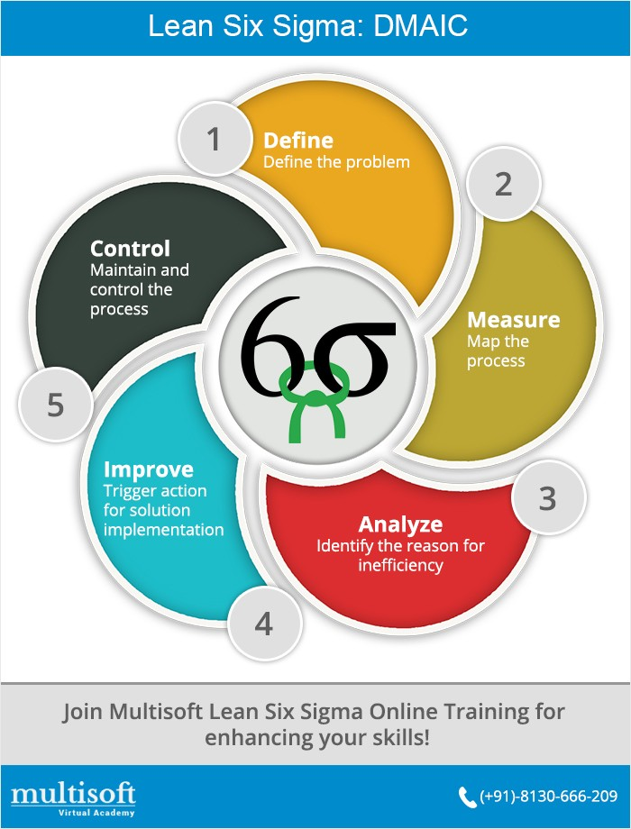 Six Sigma Training In Noida India 456227